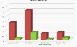U-Wert Grafik